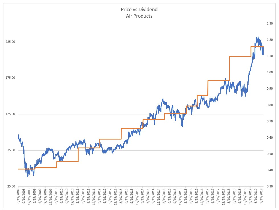 Air products graph of Price vs Dividend from 2008-2019 showing how the price tracks the dividend