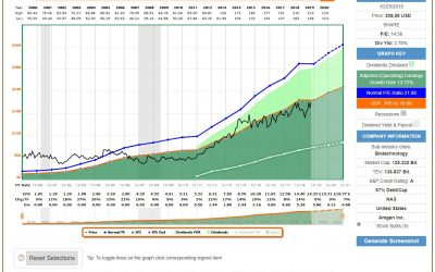 Buying Great Stocks At Fair Prices – AMGEN