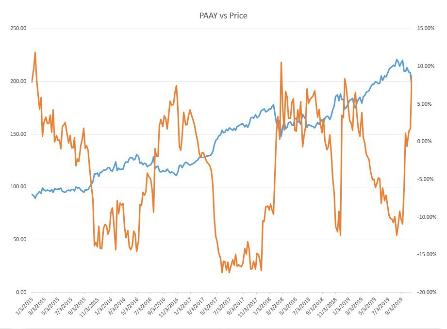 A line graph showing relationship between PAAY vs Price. Peaks in PAAY point out possible buying points.