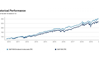 What are the The Dividend Aristocrats?