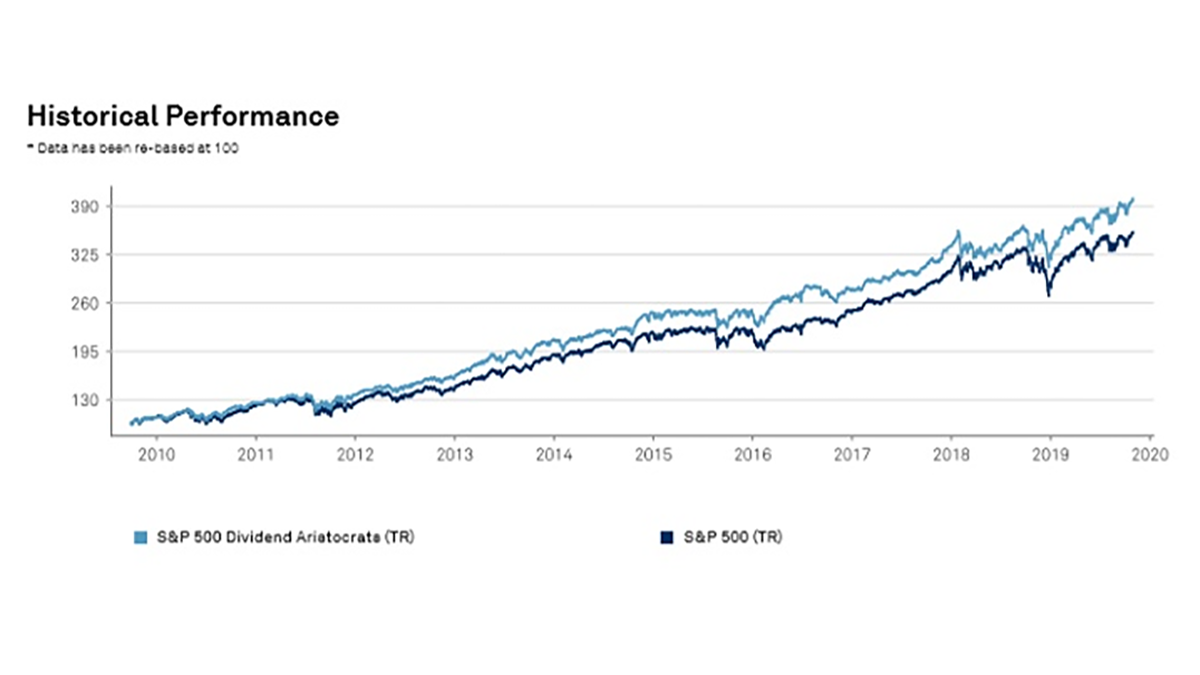 Line graph showing the Dividend Aristocrats vs S&P 500 returns since 2010